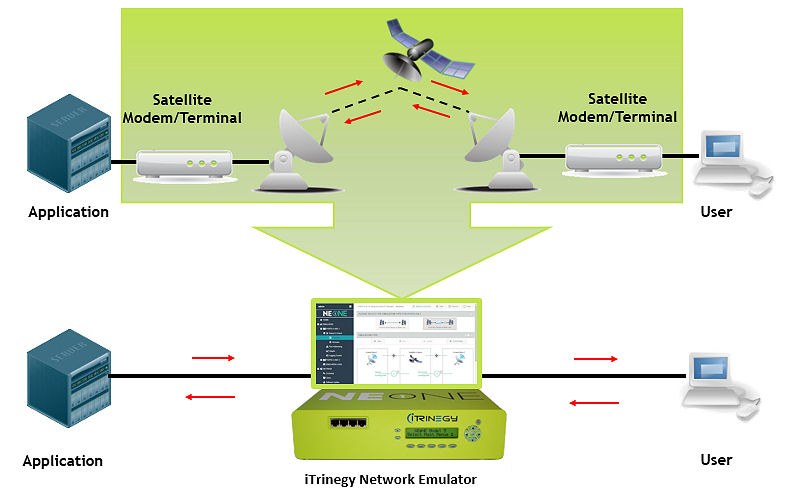 NE ONE Satellite Network Diagram