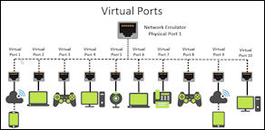 Virtual Ports Diagram Thumb