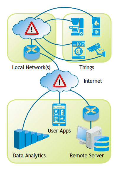 IoT Devices Network Diagram