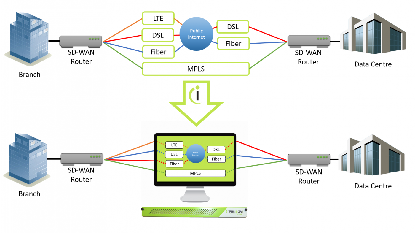 SD WAN Diagram